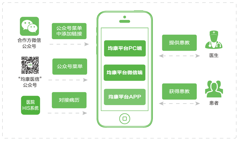 Wechat connection